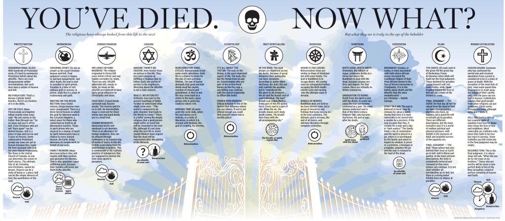 Co po śmierci, czyli śmierć w perspektywie różnych wyznań