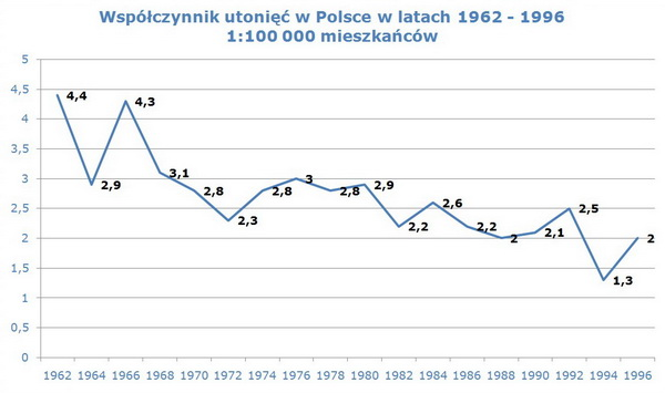 Współczynnik utonięć w Polsce w latach 1962 - 1996