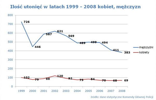 Ilość utonięć w latach 1999 - 2008 z według płci